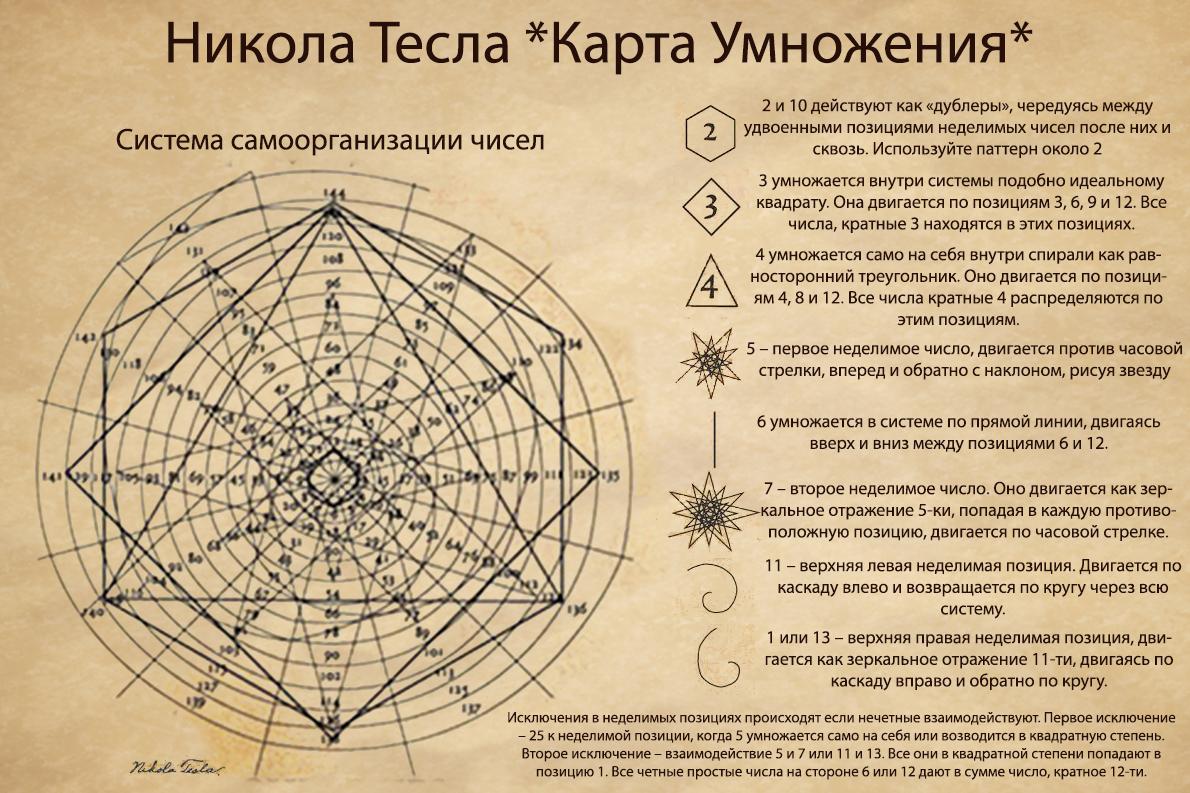 Математическая Спираль Николы Тесла